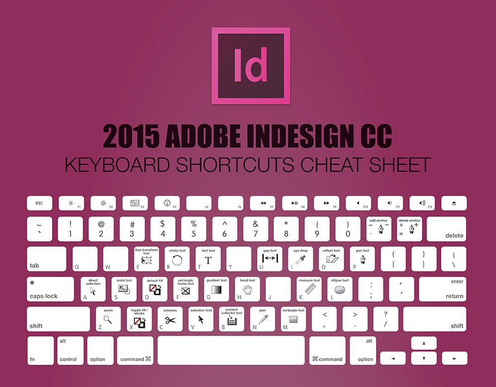 Phím tắt trong InDesign - Làm chủ bộ phím tắt InDesign chỉ với 30s (Phần 1).