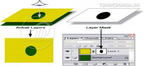 sử dụng layer mask trong photoshop