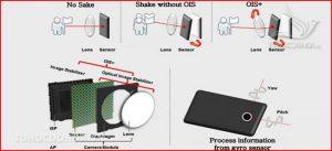 Chống rung quang học và chống rung kỹ thuật số
