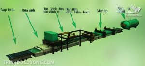 Quy trình sản xuất kính cường lực đúng chuẩn