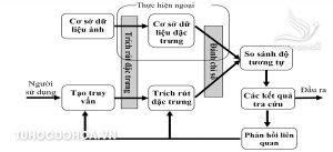 Kiến trúc hệ thống trong Báo cáo đồ án Tra cứu hình ảnh và phản hồi liên quan