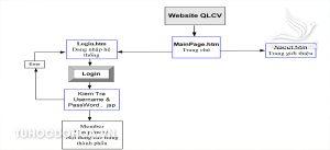 Mô hình Đồ án quản lý công việc trên Web